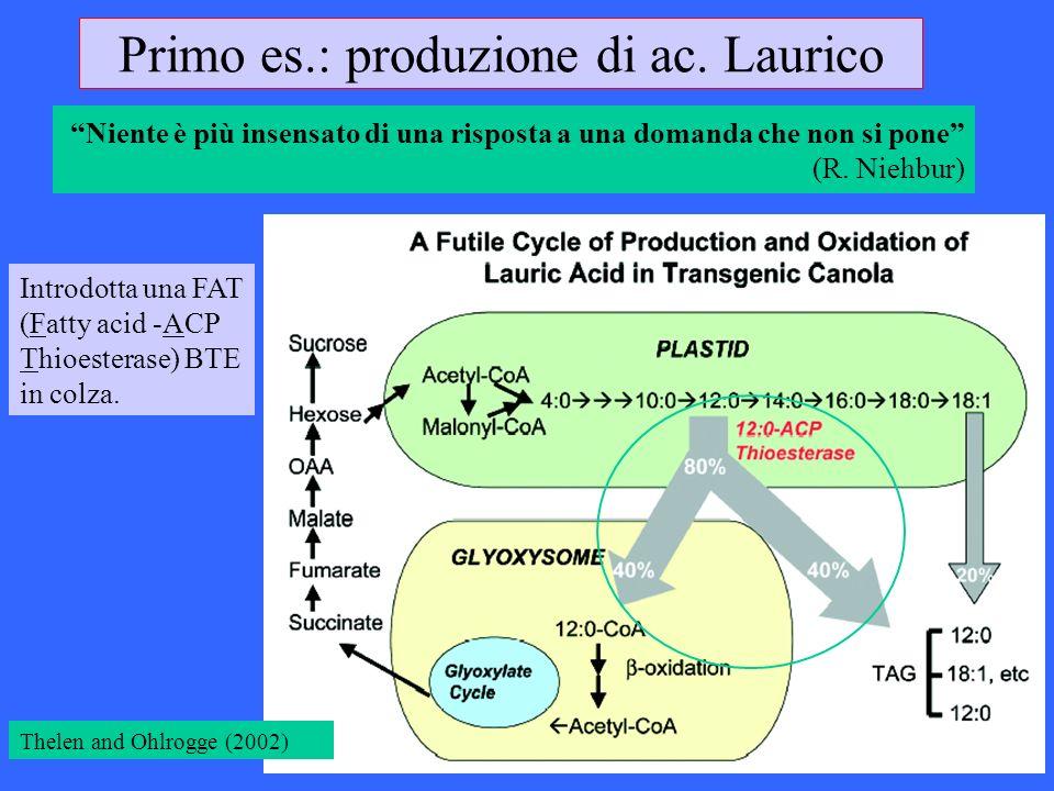 Niente è più insensato di una risposta a una domanda che non si pone (R. Niehbur) Primo es.: produzione di ac. Laurico Introdotta una FAT (Fatty acid