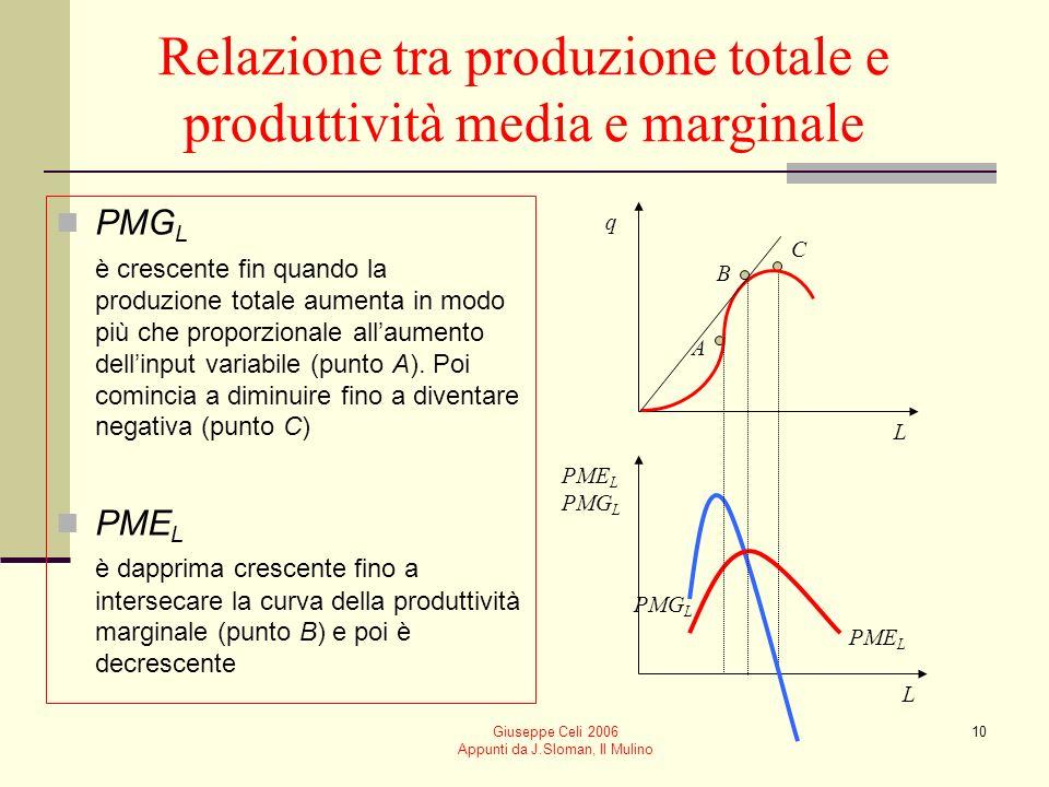 Giuseppe Celi 2006 Appunti da J.Sloman, Il Mulino 9 Legge della produttività marginale decrescente Quando quantità crescenti di un fattore variabile s