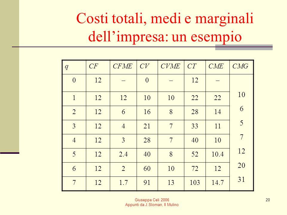 Giuseppe Celi 2006 Appunti da J.Sloman, Il Mulino 19 Costo marginale È la variazione di costo dovuta a un incremento unitario di produzione CMG = CT/ q Tutti i costi marginali sono variabili