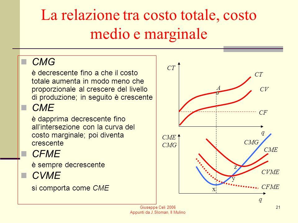 Giuseppe Celi 2006 Appunti da J.Sloman, Il Mulino 20 qCFCFMECVCVMECTCMECMG 012–0– – 1 10 22 10 21261682814 6 31242173311 5 41232874010 7 5122.44085210.4 12 6 260107212 20 7121.7911310314.7 31 Costi totali, medi e marginali dellimpresa: un esempio