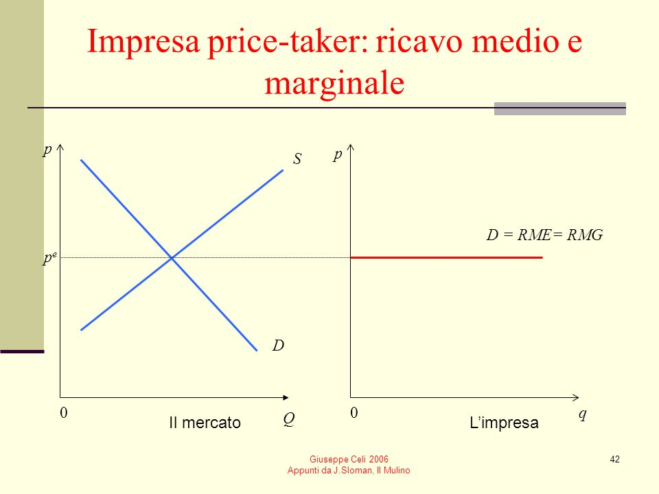 Giuseppe Celi 2006 Appunti da J.Sloman, Il Mulino 41 I ricavi quando il prezzo è dato La curva di domanda dellimpresa è una curva orizzontale Ricavo m