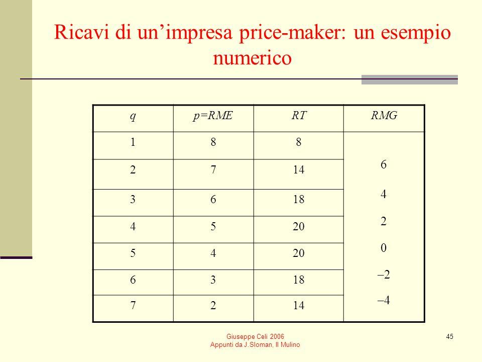 Giuseppe Celi 2006 Appunti da J.Sloman, Il Mulino 44 I ricavi quando limpresa è in grado di influenzare il prezzo: impresa price-maker Limpresa fronte