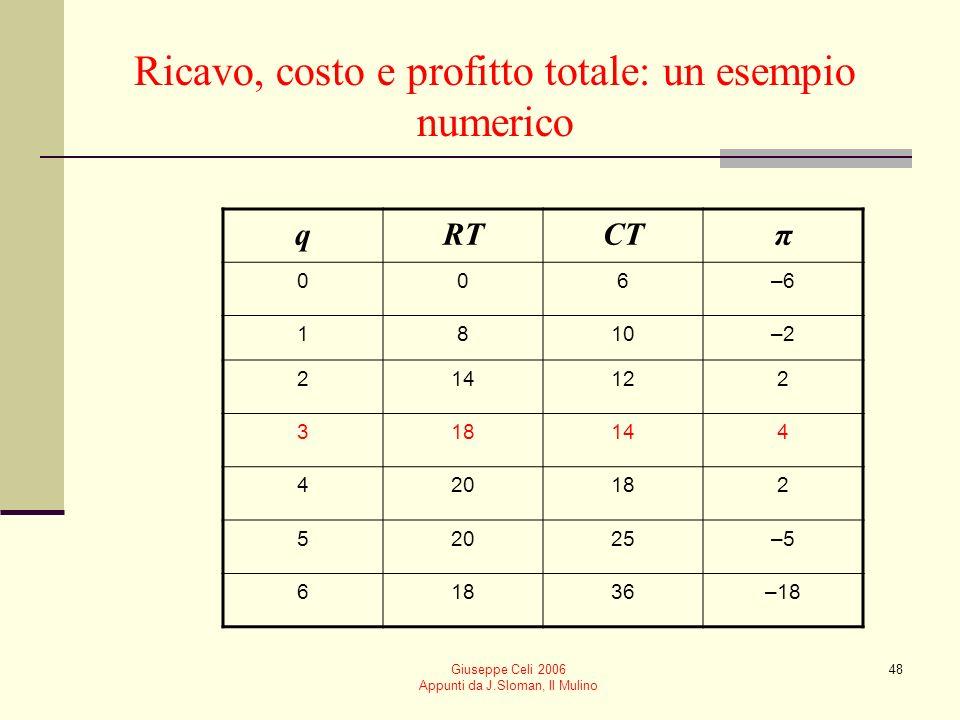Giuseppe Celi 2006 Appunti da J.Sloman, Il Mulino 47 Massimizzazione del profitto Per massimizzare il profitto Usiamo le curve di costo e ricavo total