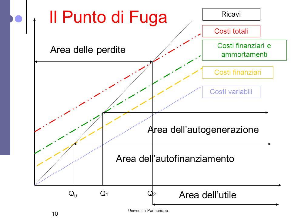 Università Parthenope 10 Q0Q0 Costi variabili Ricavi Costi totali Q2Q2 Q1Q1 Costi finanziari Costi finanziari e ammortamenti Area delle perdite Area d