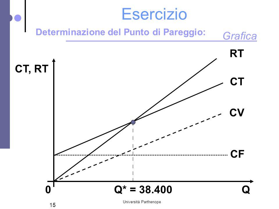 Università Parthenope 15 Esercizio RT CT, RT CF 0 Q* = 38.400 Q CT CV Grafica Determinazione del Punto di Pareggio: