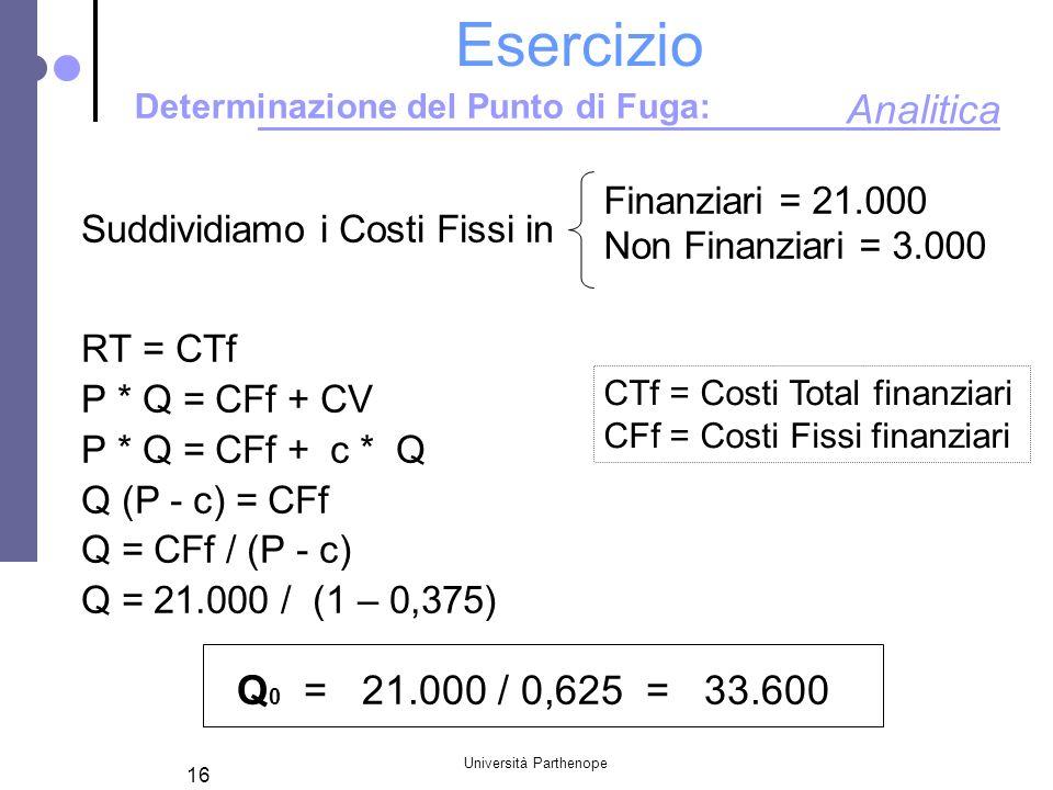 Università Parthenope 16 Esercizio Determinazione del Punto di Fuga: Suddividiamo i Costi Fissi in RT = CTf P * Q = CFf + CV P * Q = CFf + c * Q Q (P