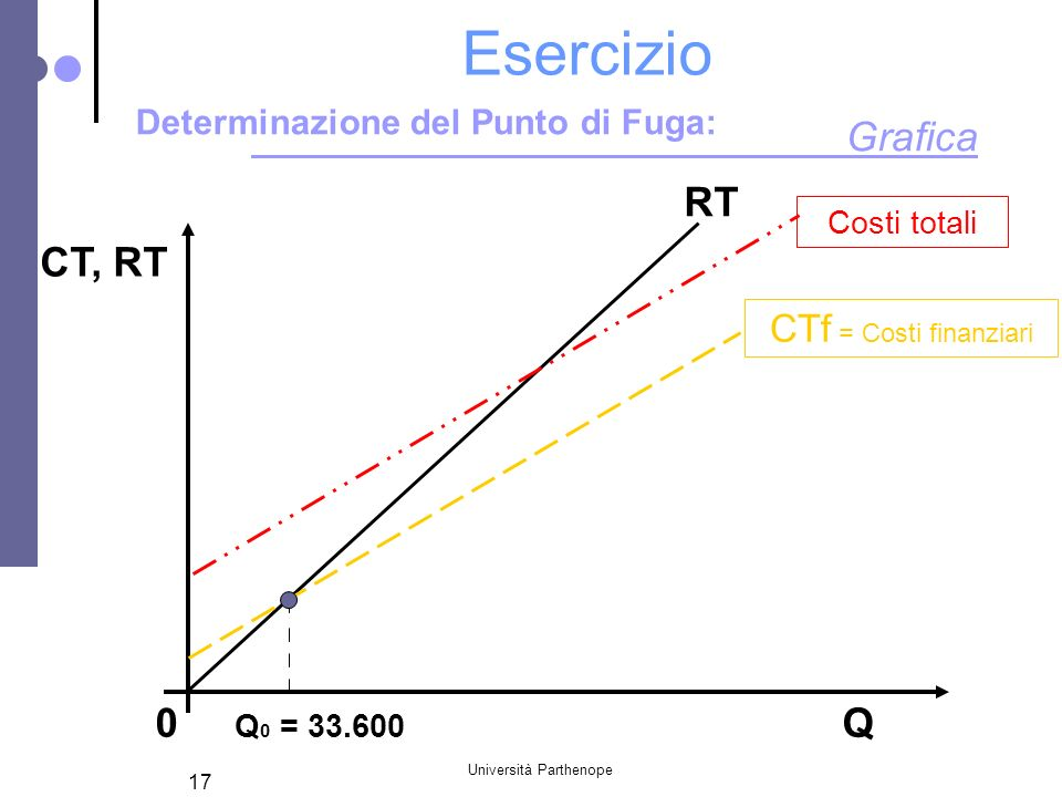 Università Parthenope 17 Esercizio RT CT, RT 0 Q 0 = 33.600 Q Grafica Determinazione del Punto di Fuga: CTf = Costi finanziari Costi totali