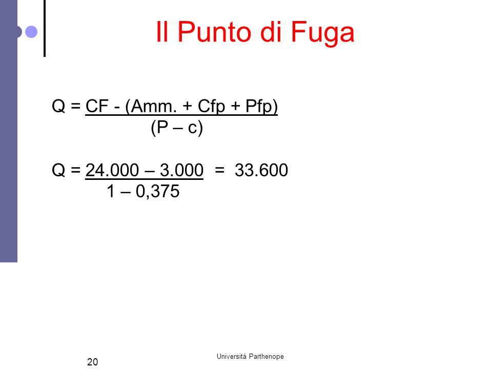 Università Parthenope 20 Il Punto di Fuga Q = CF - (Amm. + Cfp + Pfp) (P – c) Q = 24.000 – 3.000 = 33.600 1 – 0,375