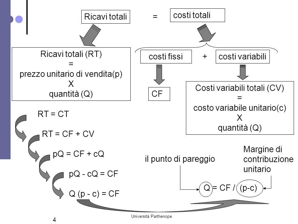 Università Parthenope 4 Q = CF / (p-c) costi fissi Costi variabili totali (CV) = costo variabile unitario(c) X quantità (Q) = Ricavi totali costi tota
