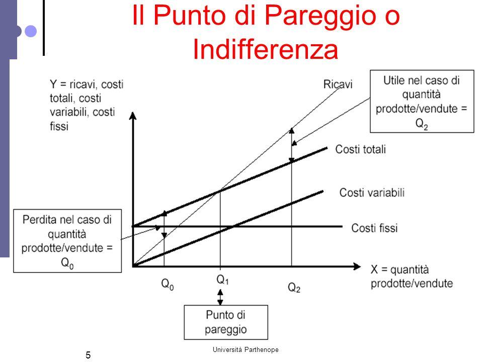 Università Parthenope 6 Il diagramma della redditività, sapendo che: consente di determinare (attraverso semplici modificazioni matematiche) il punto di pareggio Q = CF/(p-c) il prezzo unitario di vendita p = CF/Q + c lutile U = (p - c)Q - CF CT = CF + CV CV= cQ RT = pQ