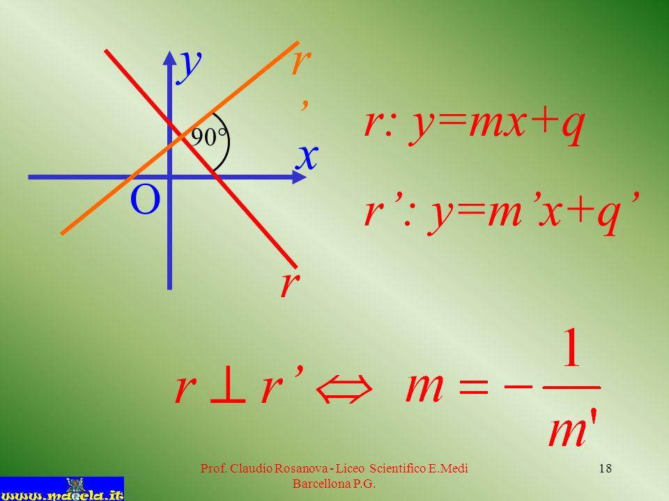 Prof. Claudio Rosanova - Liceo Scientifico E.Medi Barcellona P.G. 18 O x y r r r: y=mx+q r r 90°