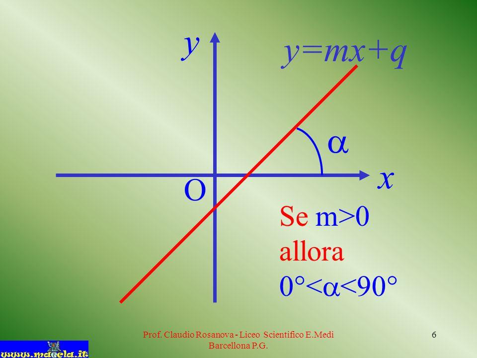 Prof. Claudio Rosanova - Liceo Scientifico E.Medi Barcellona P.G. 6 Se m>0 allora 0°< <90° y=mx+q x y O