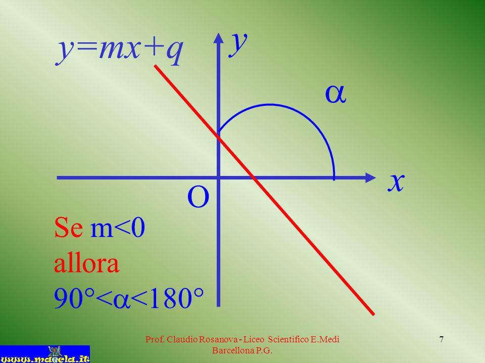 Prof. Claudio Rosanova - Liceo Scientifico E.Medi Barcellona P.G. 7 Se m<0 allora 90°< <180° y=mx+q x y O