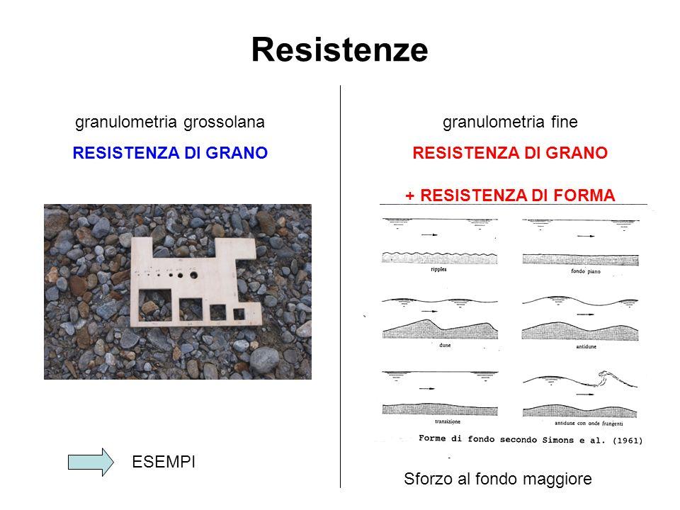Resistenze granulometria grossolana RESISTENZA DI GRANO granulometria fine RESISTENZA DI GRANO + RESISTENZA DI FORMA ESEMPI Sforzo al fondo maggiore