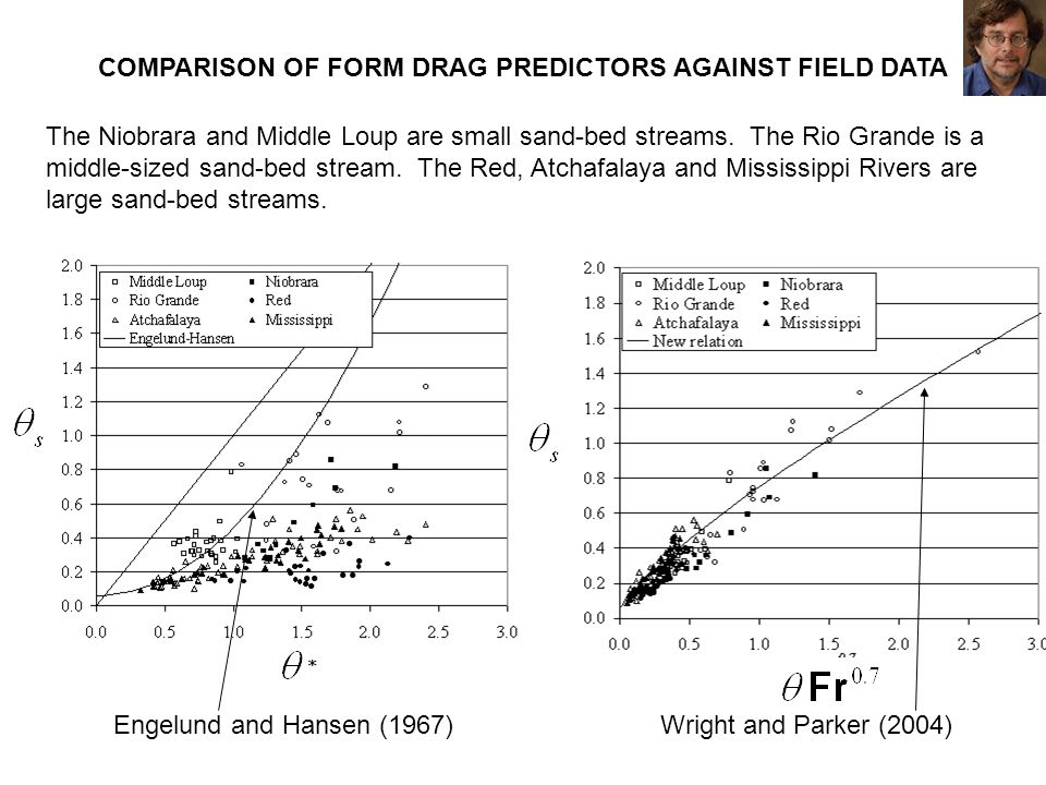COMPARISON OF FORM DRAG PREDICTORS AGAINST FIELD DATA Engelund and Hansen (1967)Wright and Parker (2004) The Niobrara and Middle Loup are small sand-b