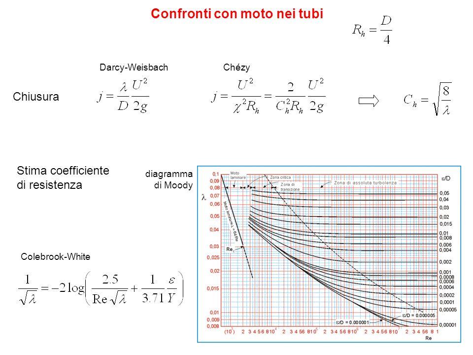 Darcy-Weisbach Confronti con moto nei tubi Chézy Chiusura Colebrook-White Stima coefficiente di resistenza diagramma di Moody