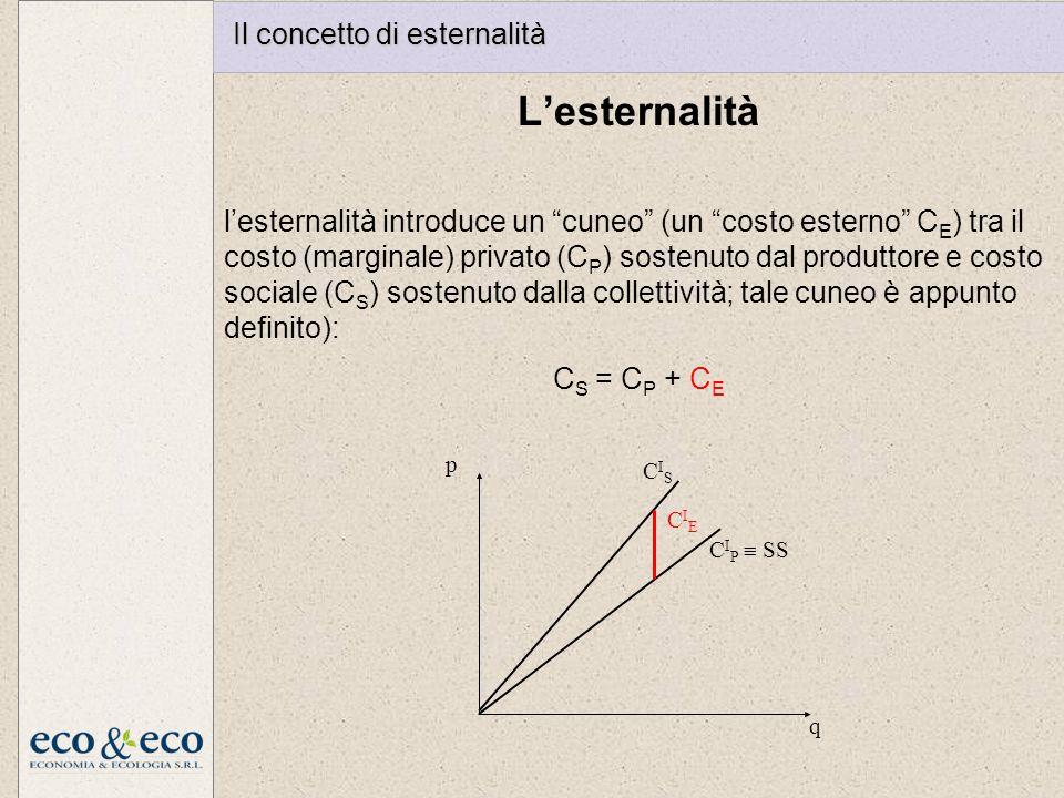 Lesternalità lesternalità introduce un cuneo (un costo esterno C E ) tra il costo (marginale) privato (C P ) sostenuto dal produttore e costo sociale