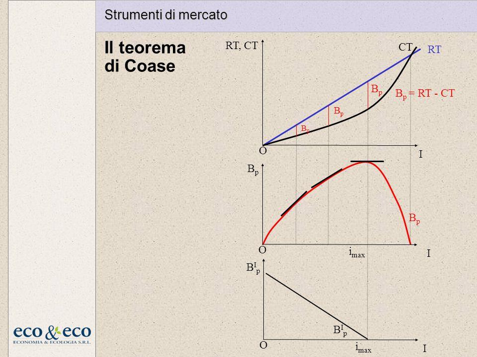 Il teorema di Coase BIpBIp i max RT CT i max BpBp BpBp BpBp BpBp B p = RT - CT I O BIpBIp I O RT, CT I O BpBp Strumenti di mercato