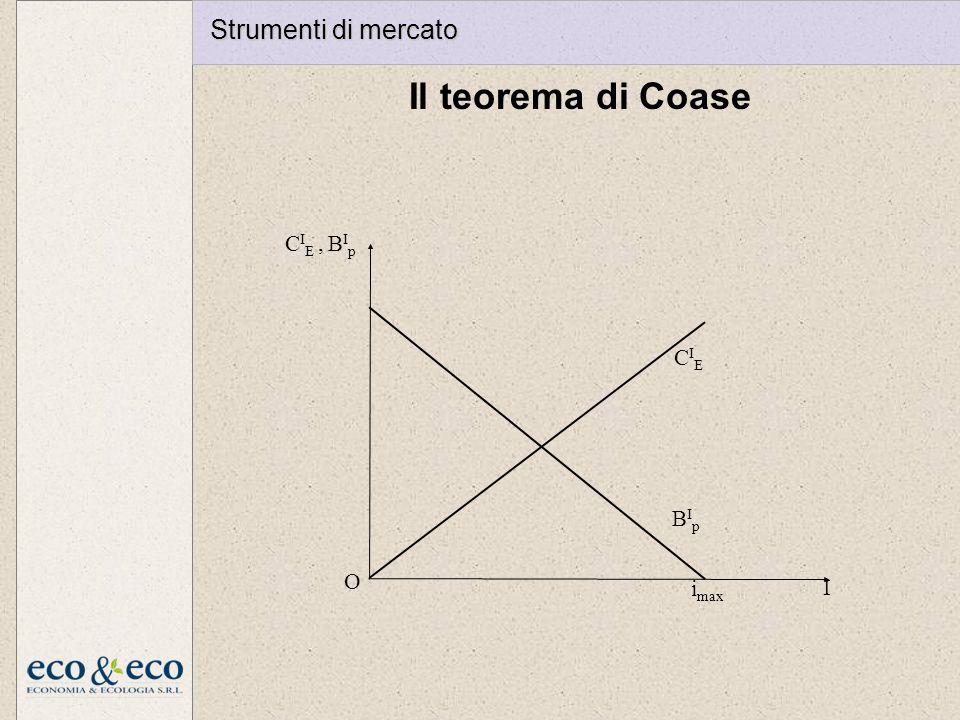 Il teorema di Coase CIECIE BIpBIp i max I O C I E, B I p Strumenti di mercato