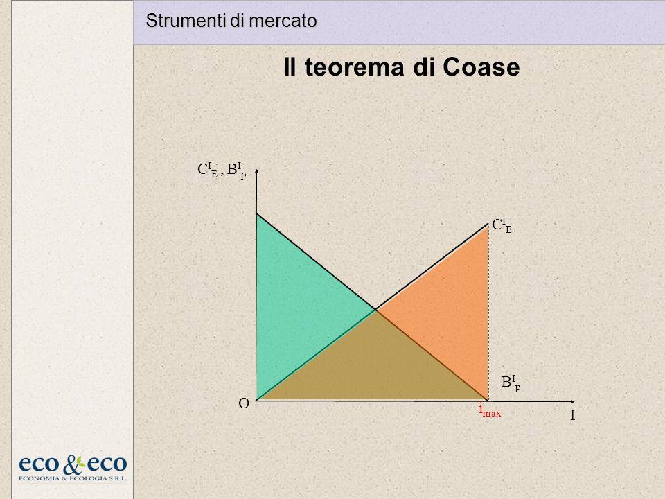 Il teorema di Coase i max I O CIECIE BIpBIp C I E, B I p Strumenti di mercato