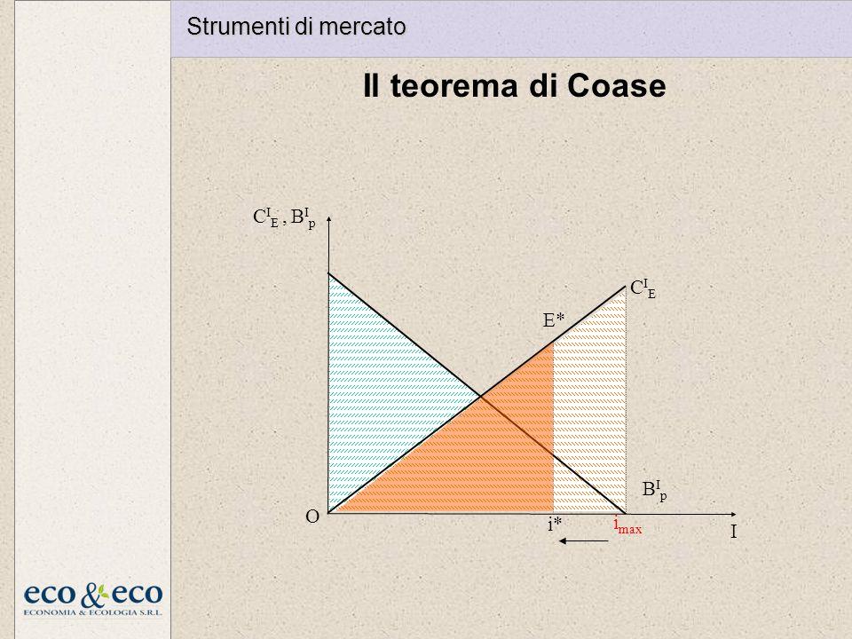 Il teorema di Coase I O CIECIE BIpBIp C I E, B I p i max E* i* Strumenti di mercato