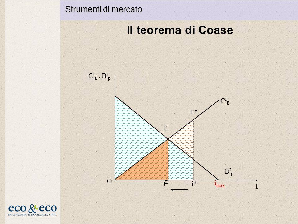Il teorema di Coase E iEiE i max I O CIECIE BIpBIp C I E, B I p E* i* Strumenti di mercato