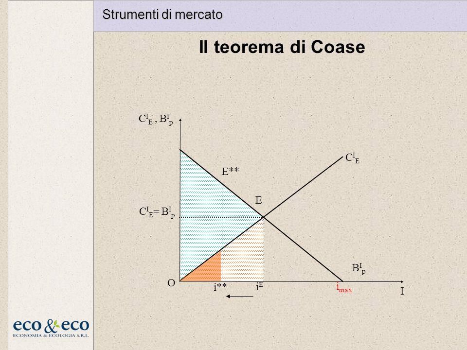 Il teorema di Coase E iEiE i max I O CIECIE BIpBIp C I E, B I p CIE= BIpCIE= BIp i** E** Strumenti di mercato
