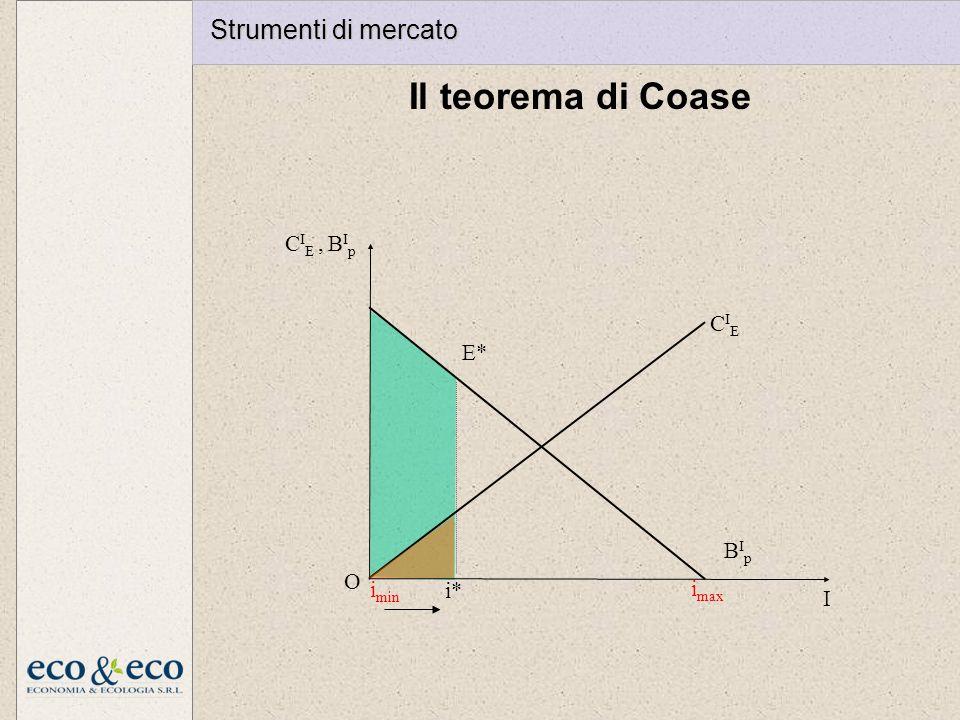 Il teorema di Coase i max I O CIECIE BIpBIp C I E, B I p i* E* i min Strumenti di mercato