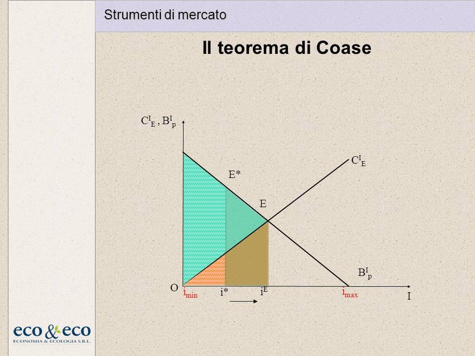 Il teorema di Coase i max I O CIECIE BIpBIp C I E, B I p i* E* i min E iEiE Strumenti di mercato