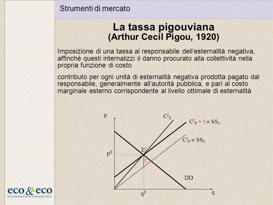 CISCIS p q DD C I P SS 0 C I P + t SS 1 t EIEI pEpE qEqE La tassa pigouviana (Arthur Cecil Pigou, 1920) Imposizione di una tassa al responsabile delle