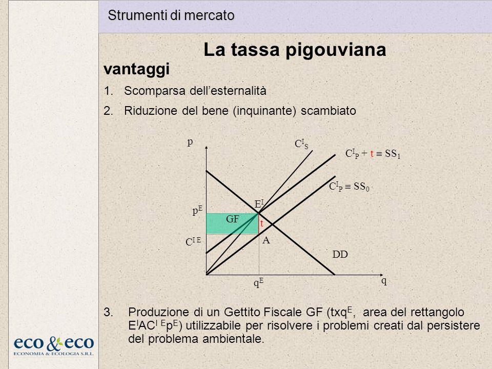 La tassa pigouviana vantaggi 1.Scomparsa dellesternalità 2.Riduzione del bene (inquinante) scambiato p q DD C I P SS 0 EIEI pEpE qEqE CISCIS C I P + t