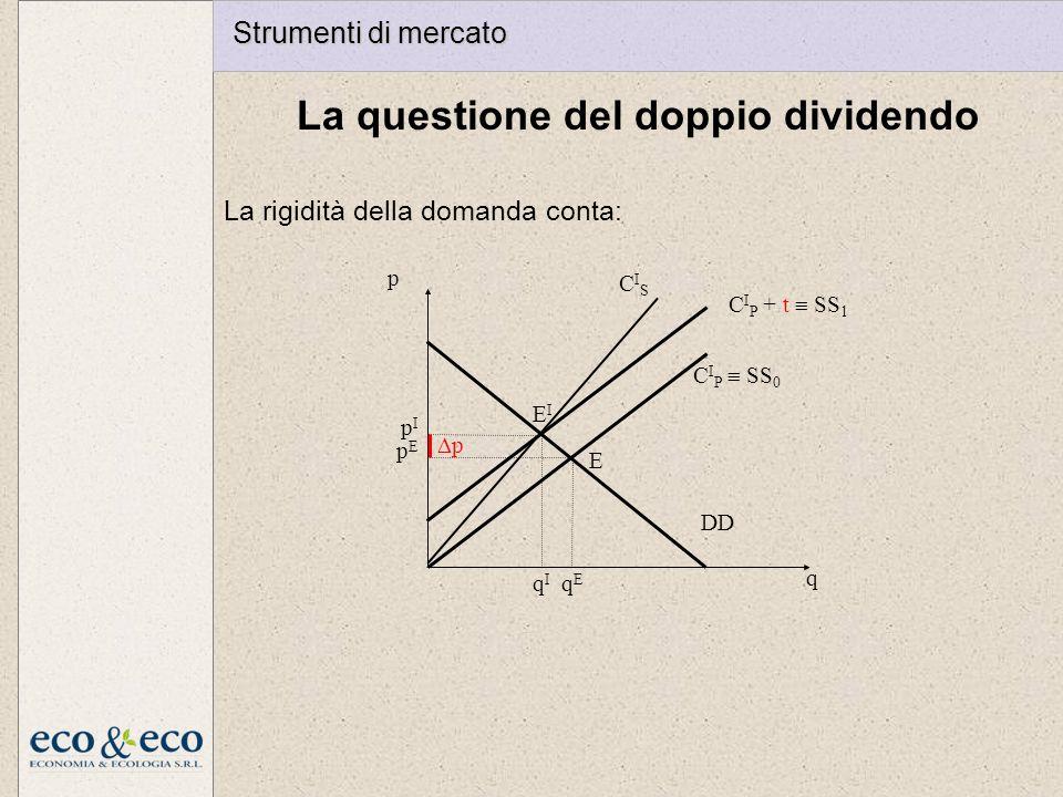 La questione del doppio dividendo La rigidità della domanda conta: p q DD C I P SS 0 CISCIS EIEI pIpI qIqI C I P + t SS 1 pEpE E qEqE p Strumenti di m