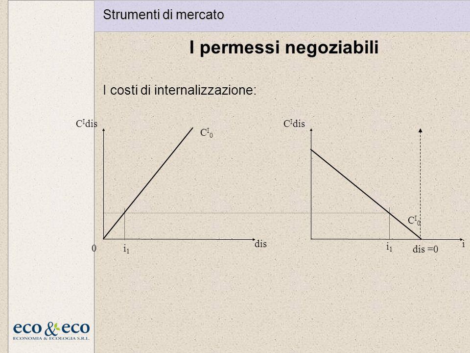 I permessi negoziabili I costi di internalizzazione: C I dis i CI0CI0 i1i1 dis CI0CI0 0 dis =0 i1i1 Strumenti di mercato