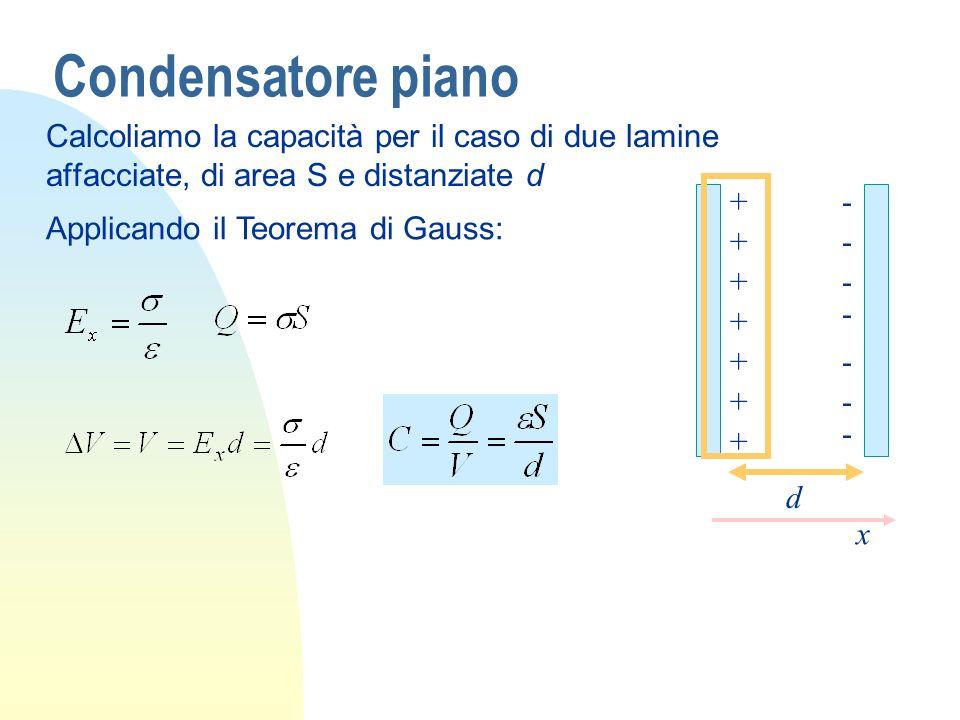 Condensatore piano + + + + + + + - - - - - - - d x Calcoliamo la capacità per il caso di due lamine affacciate, di area S e distanziate d Applicando il Teorema di Gauss: