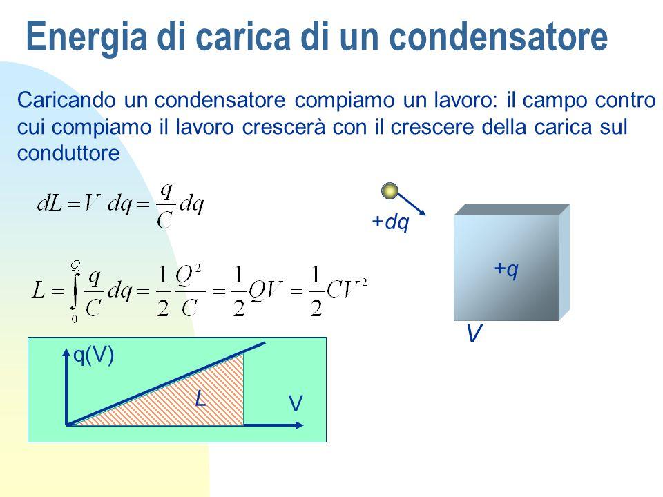 Energia di carica di un condensatore Caricando un condensatore compiamo un lavoro: il campo contro cui compiamo il lavoro crescerà con il crescere della carica sul conduttore +dq +q V q(V) V L
