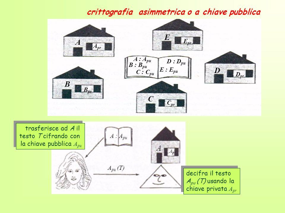 crittografia asimmetrica o a chiave pubblica A : A pu A A pr A pu (T) trasferisce ad A il testo T cifrando con la chiave pubblica A pu trasferisce ad
