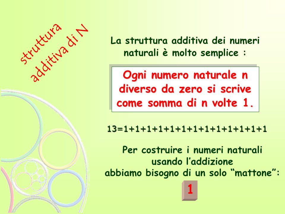 La struttura additiva dei numeri naturali è molto semplice : Per costruire i numeri naturali usando laddizione abbiamo bisogno di un solo mattone: 13=