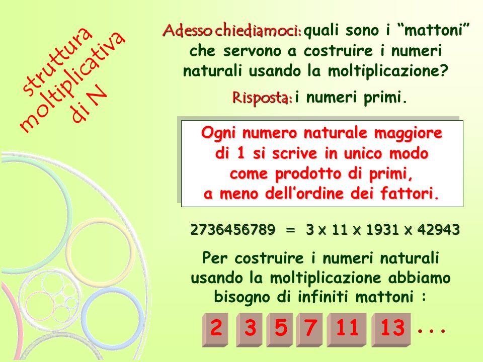struttura Adesso chiediamoci: Adesso chiediamoci: quali sono i mattoni che servono a costruire i numeri naturali usando la moltiplicazione? moltiplica