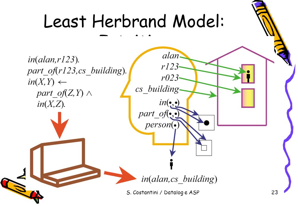 S. Costantini / Datalog e ASP23 Least Herbrand Model: Intuition