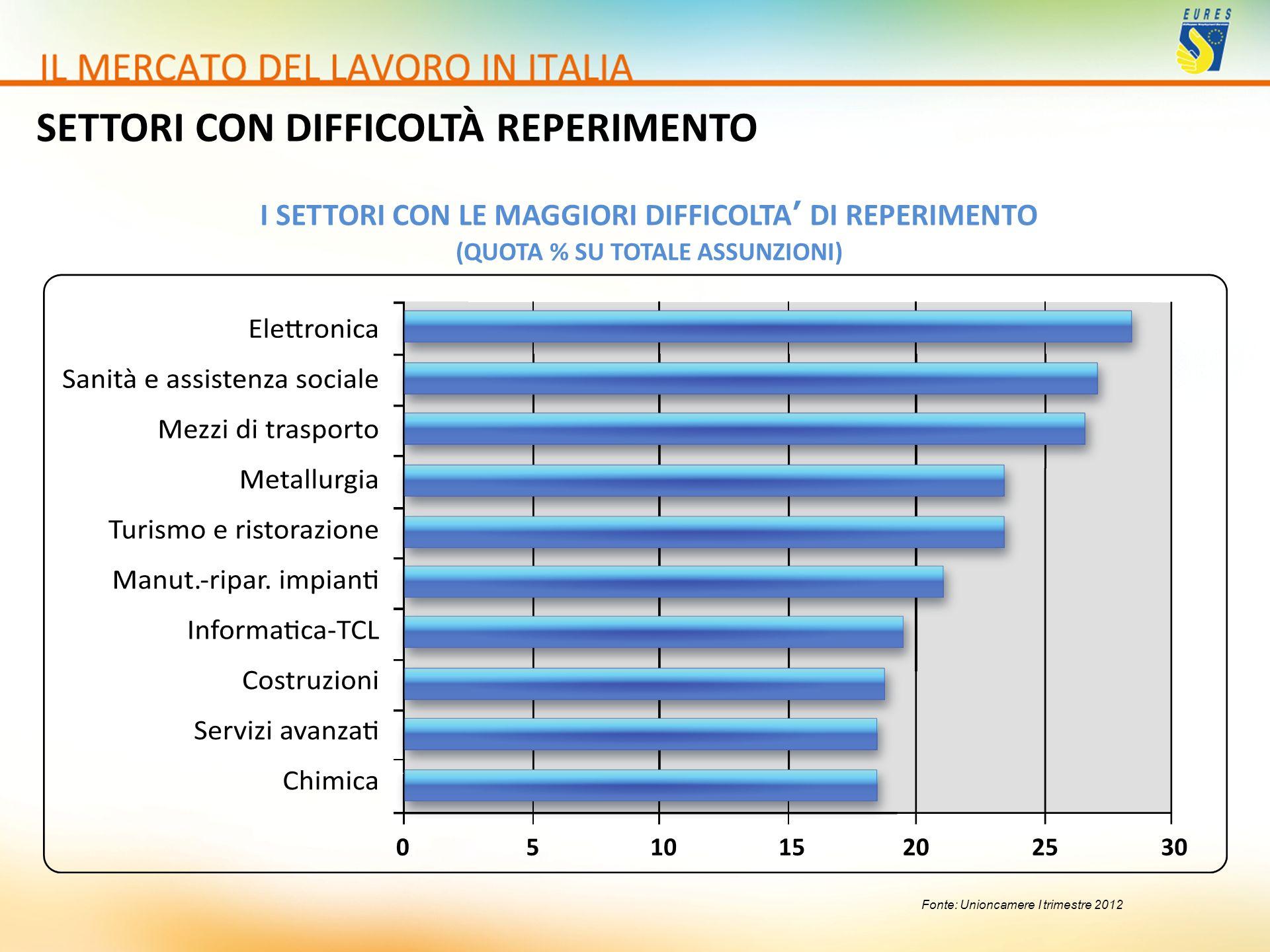 Fonte: Unioncamere I trimestre 2012 SETTORI CON DIFFICOLTÀ REPERIMENTO I SETTORI CON LE MAGGIORI DIFFICOLTA DI REPERIMENTO (QUOTA % SU TOTALE ASSUNZIO