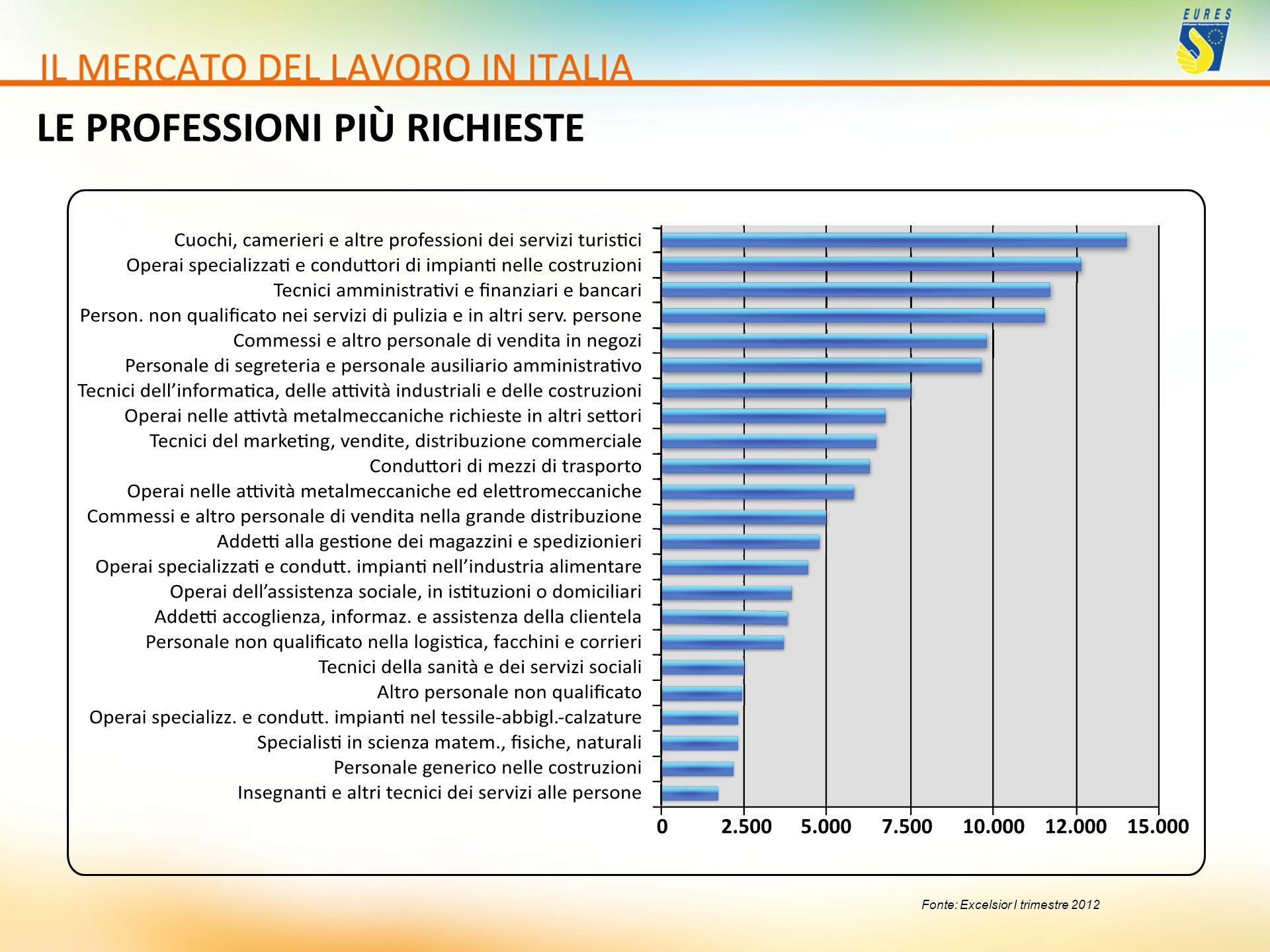 Fonte: Excelsior I trimestre 2012 LE PROFESSIONI PIÙ RICHIESTE