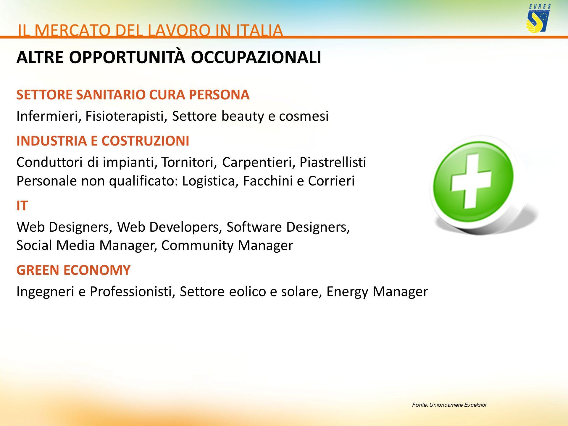 Fonte: Unioncamere Excelsior SETTORE SANITARIO CURA PERSONA Infermieri, Fisioterapisti, Settore beauty e cosmesi INDUSTRIA E COSTRUZIONI Conduttori di
