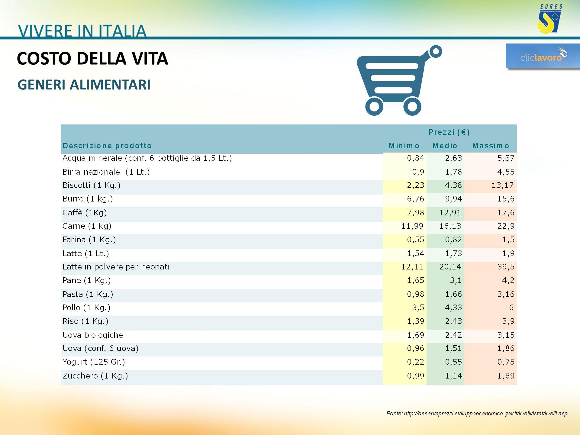 COSTO DELLA VITA Fonte: http://osservaprezzi.sviluppoeconomico.gov.it/livelli/istat/livelli.asp GENERI ALIMENTARI