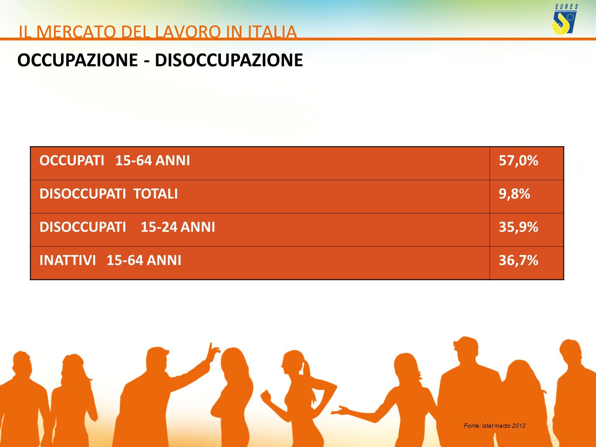 OCCUPATI 15-64 ANNI57,0% DISOCCUPATI TOTALI9,8% DISOCCUPATI 15-24 ANNI35,9% INATTIVI 15-64 ANNI36,7% OCCUPAZIONE - DISOCCUPAZIONE Fonte: Istat marzo 2