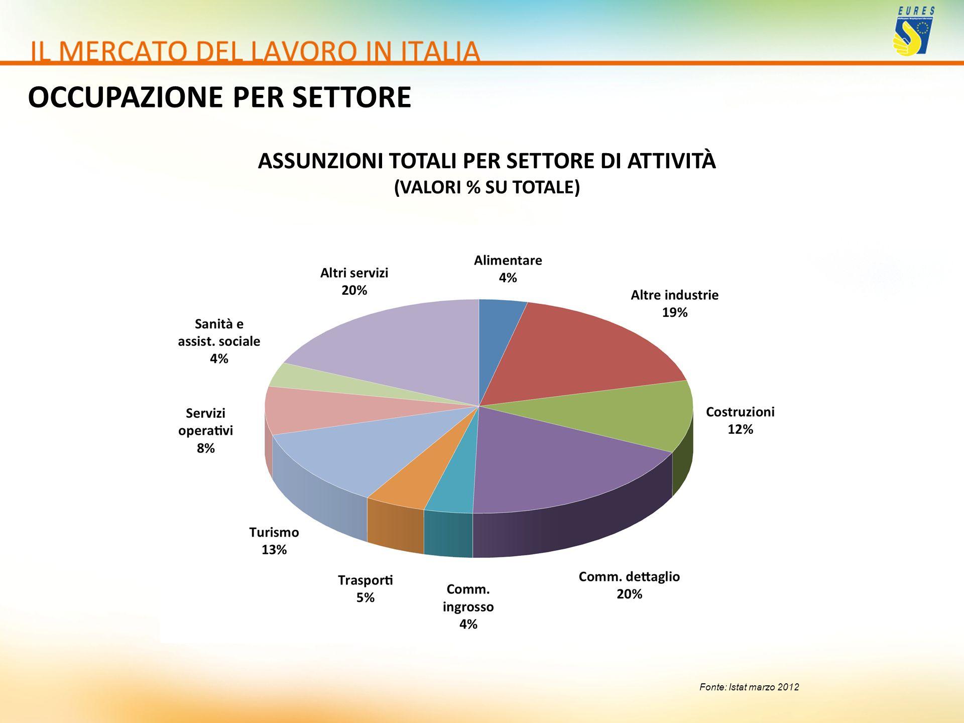 OCCUPAZIONE PER SETTORE ASSUNZIONI TOTALI PER SETTORE DI ATTIVITÀ (VALORI % SU TOTALE)