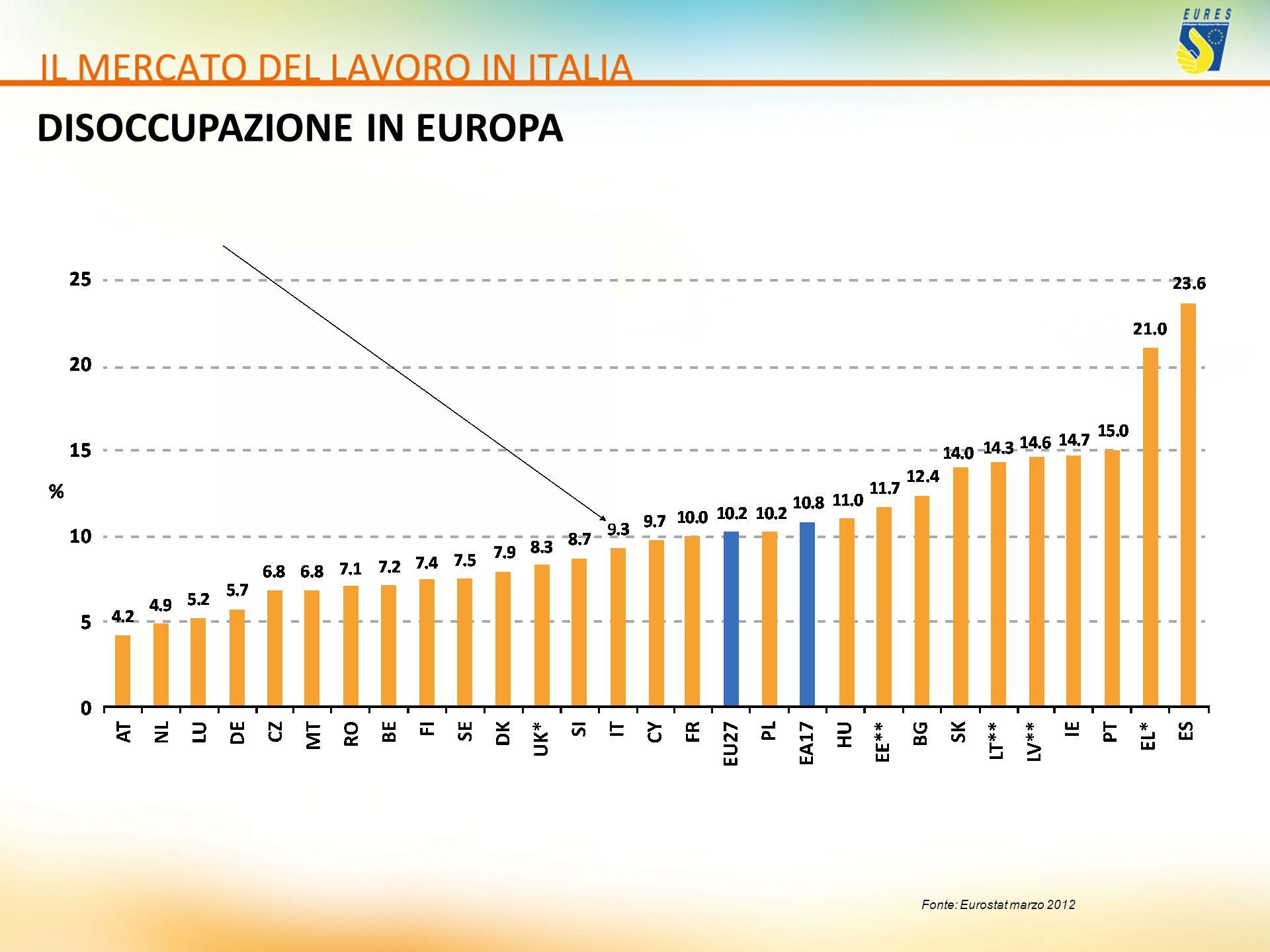 Fonte: Eurostat marzo 2012 DISOCCUPAZIONE IN EUROPA