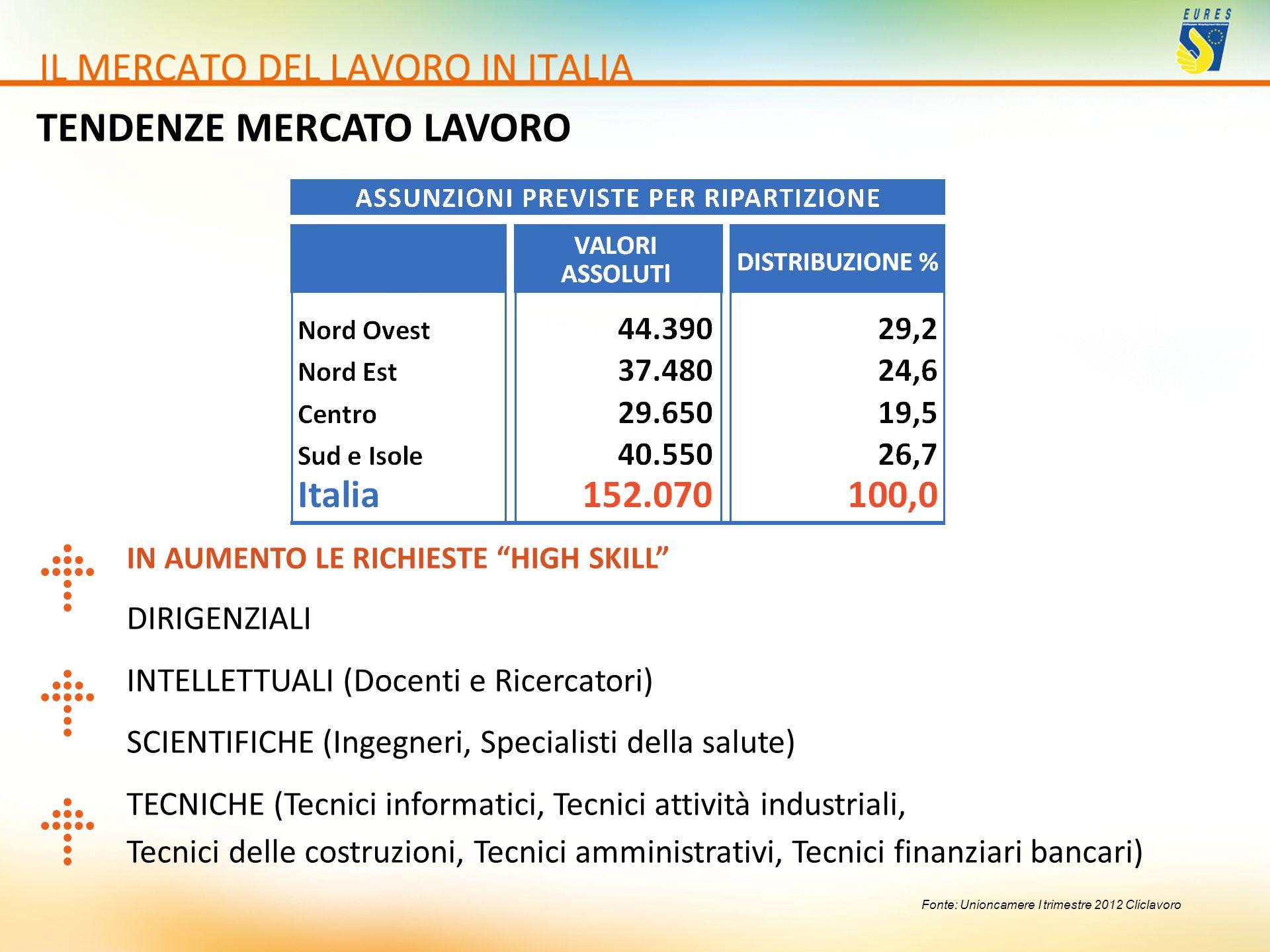 Fonte: Unioncamere I trimestre 2012 Cliclavoro IN AUMENTO LE RICHIESTE HIGH SKILL DIRIGENZIALI INTELLETTUALI (Docenti e Ricercatori) SCIENTIFICHE (Ing