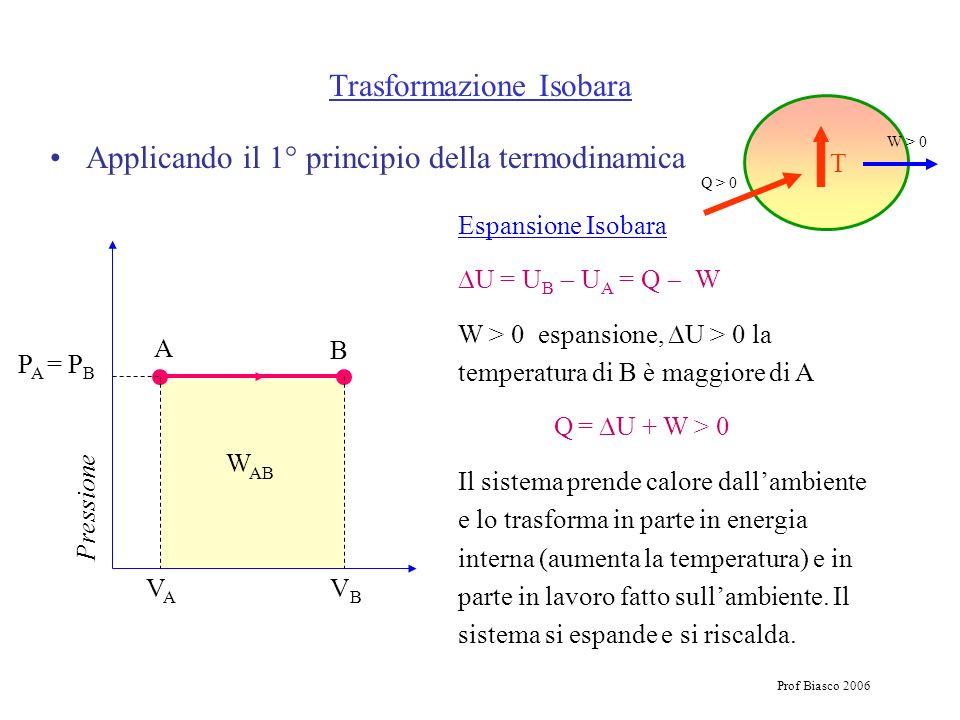 Prof Biasco 2006 Trasformazione Isobara Applicando il 1° principio della termodinamica Pressione A B P A = P B VAVA VBVB Espansione Isobara U = U B U