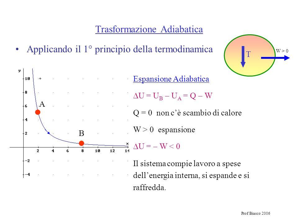 Prof Biasco 2006 Applicando il 1° principio della termodinamica Espansione Adiabatica U = U B U A = Q W Q = 0 non cè scambio di calore W > 0 espansion