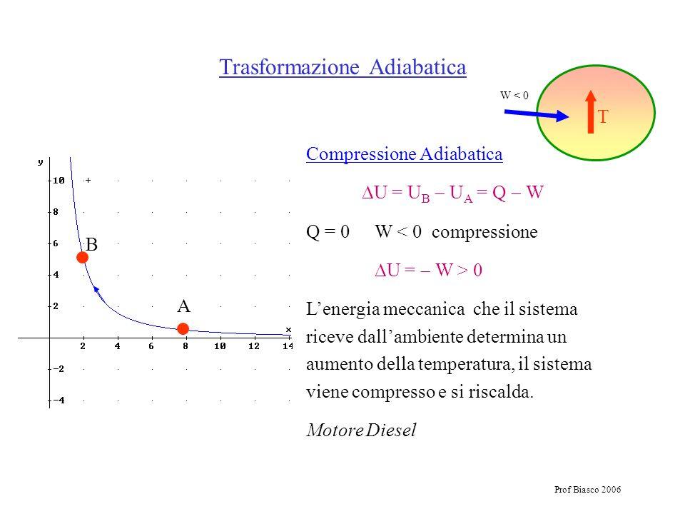 Prof Biasco 2006 Compressione Adiabatica U = U B U A = Q W Q = 0W < 0 compressione U = W > 0 Lenergia meccanica che il sistema riceve dallambiente det